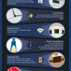 Applications of Spy Cameras {Infographic}
